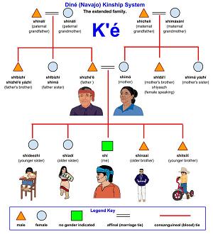 navajo clanship relationship